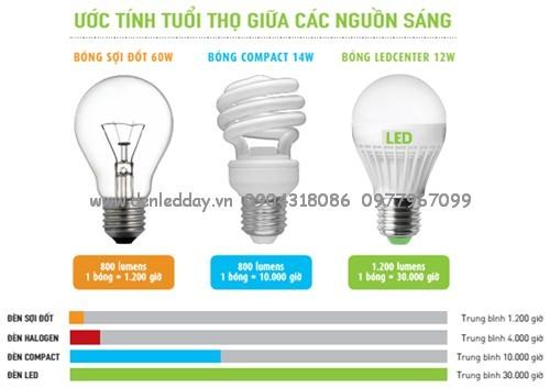 Đèn led tiết kiệm 80% điện năng