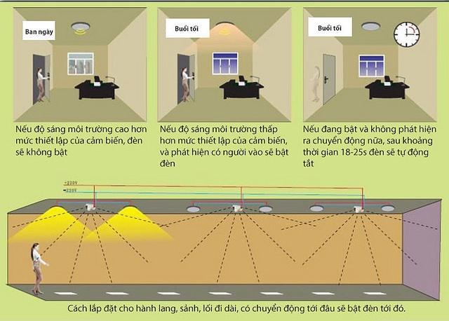 Ứng dụng công tắc cảm biến radar trong chiếu sáng tắt mở đèn tự động